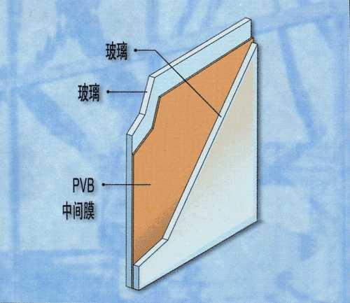 PVB胶片厚度对冲击力的缓冲作用